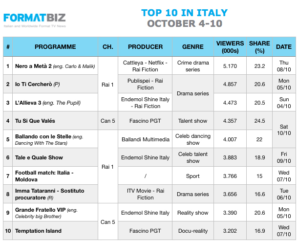 TOP 10 IN ITALY | October 4-10
