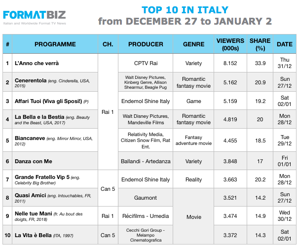 TOP 10 IN ITALY | From December 27 to January 2