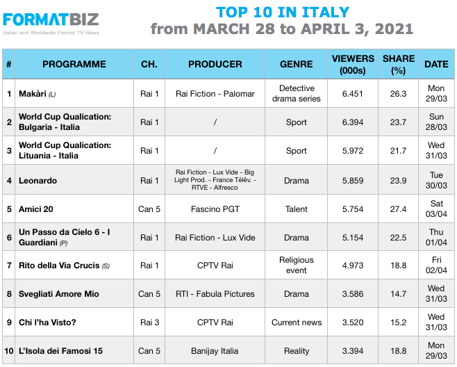 TOP 10 IN ITALY | From March 28 to April 3