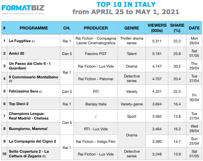 TOP 10 IN ITALY | From April 25 to May 1