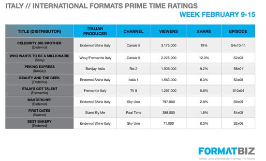 Prime time performance of int'l formats / Week 9-15 February