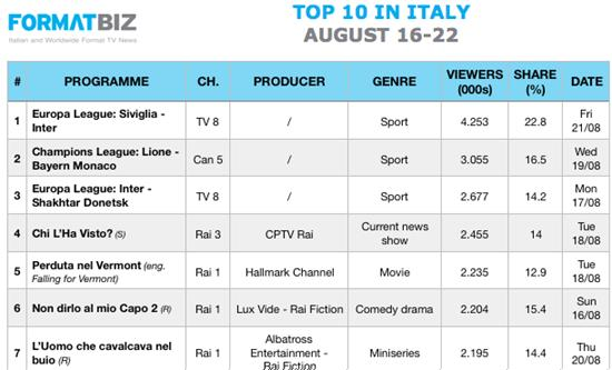 TOP 10 IN ITALY | August 16-22