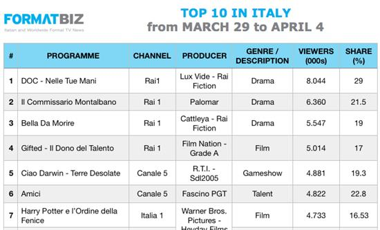 TOP 10 IN ITALY - From March 29 to April 4