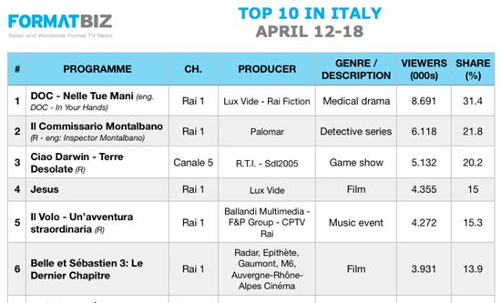 TOP 10 IN ITALY | April 12-18