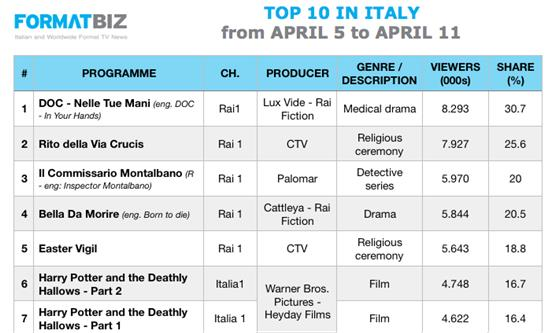 TOP 10 IN ITALY | April 5-11