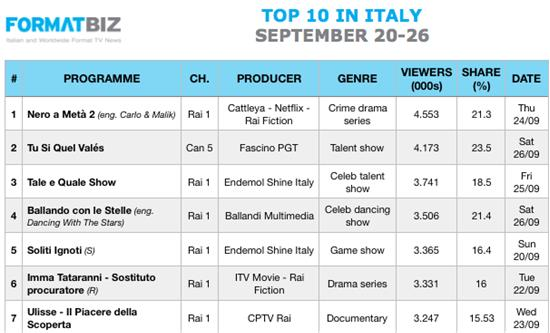 TOP 10 IN ITALY | September 20-26