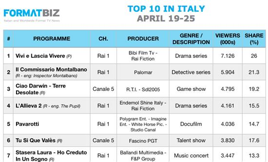 TOP 10 IN ITALY | April 19-25