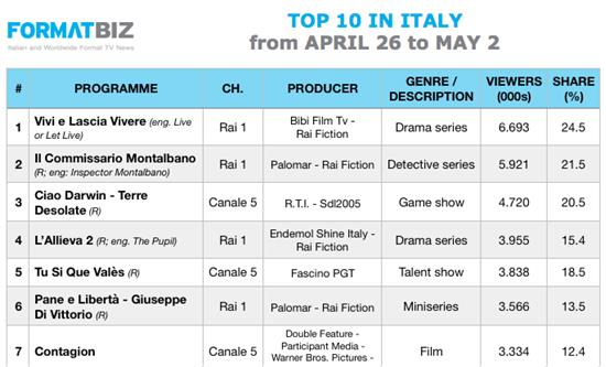TOP 10 IN ITALY | April 26 - May 2