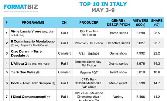 TOP 10 IN ITALY | May 3-9