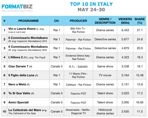 TOP 10 IN ITALY | May 24-30