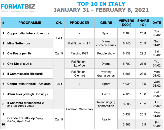 TOP 10 IN ITALY | From January 31 to February 6, 2021